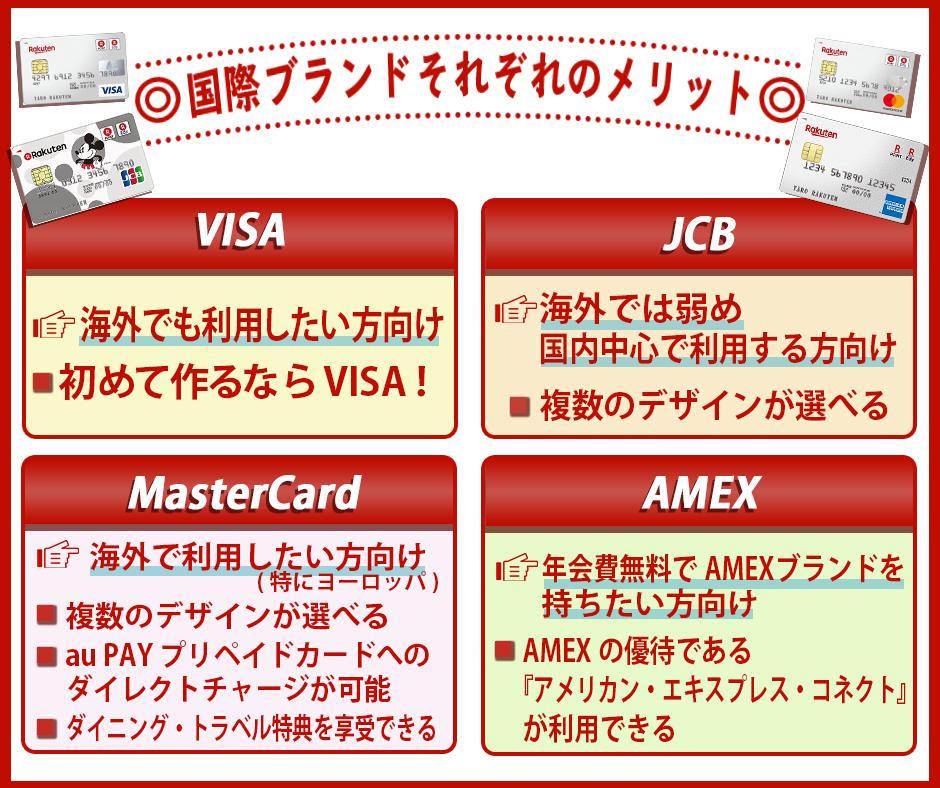 楽天カードの国際ブランドそれぞれのメリット
