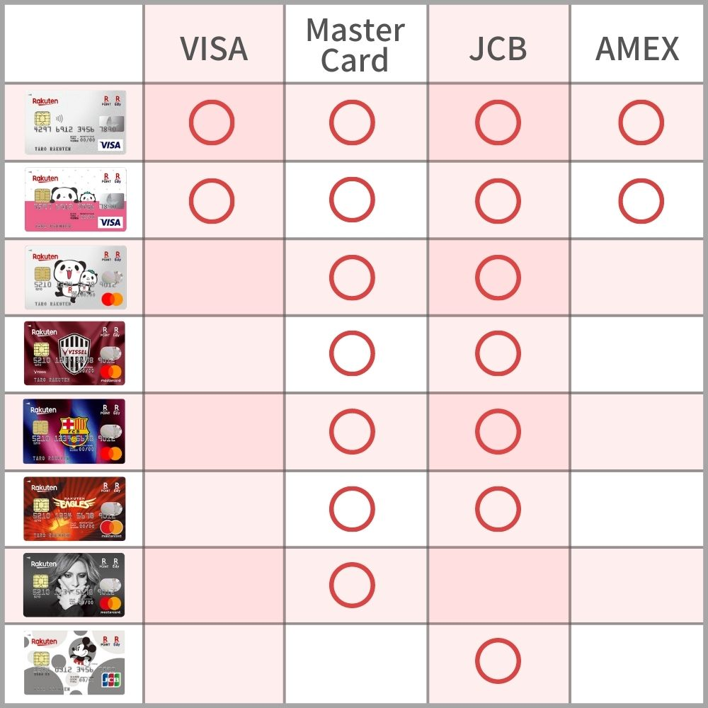 楽天カードは国際ブランドによって選べるデザインが違う