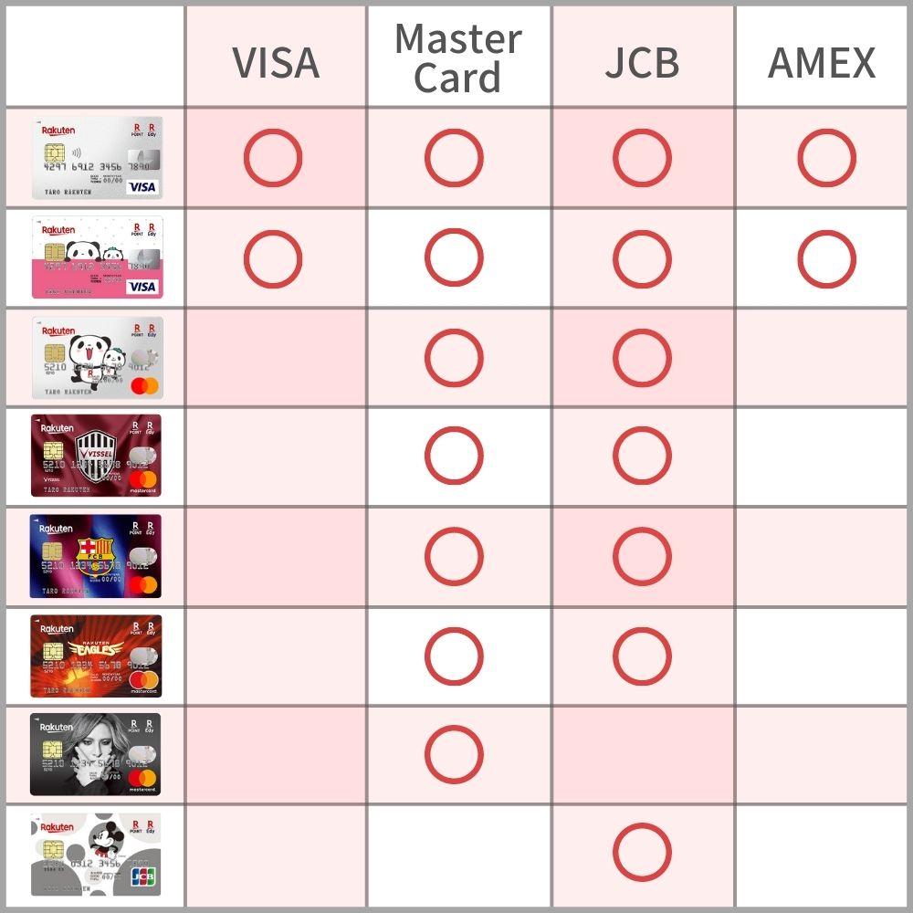 楽天カードのデザインは国際ブランドによって選べないことに注意!